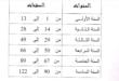جميع إمتحانات الثلاثي مجمعة خاصة بجميع المستويات.pdf